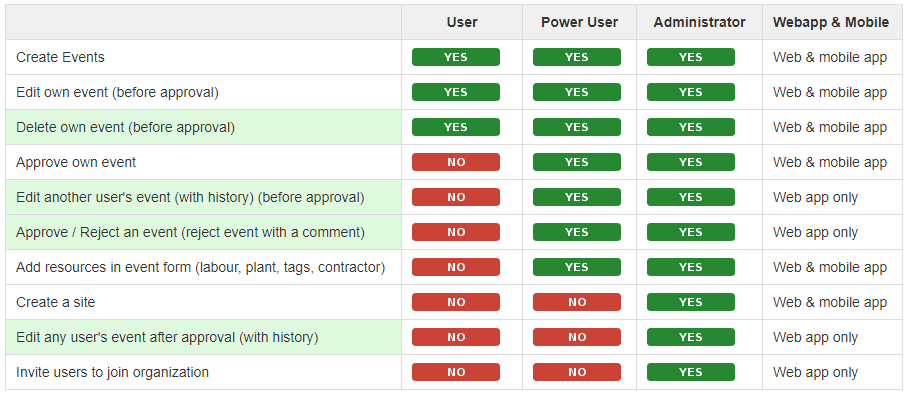 User right comparison of Site Diary construction software