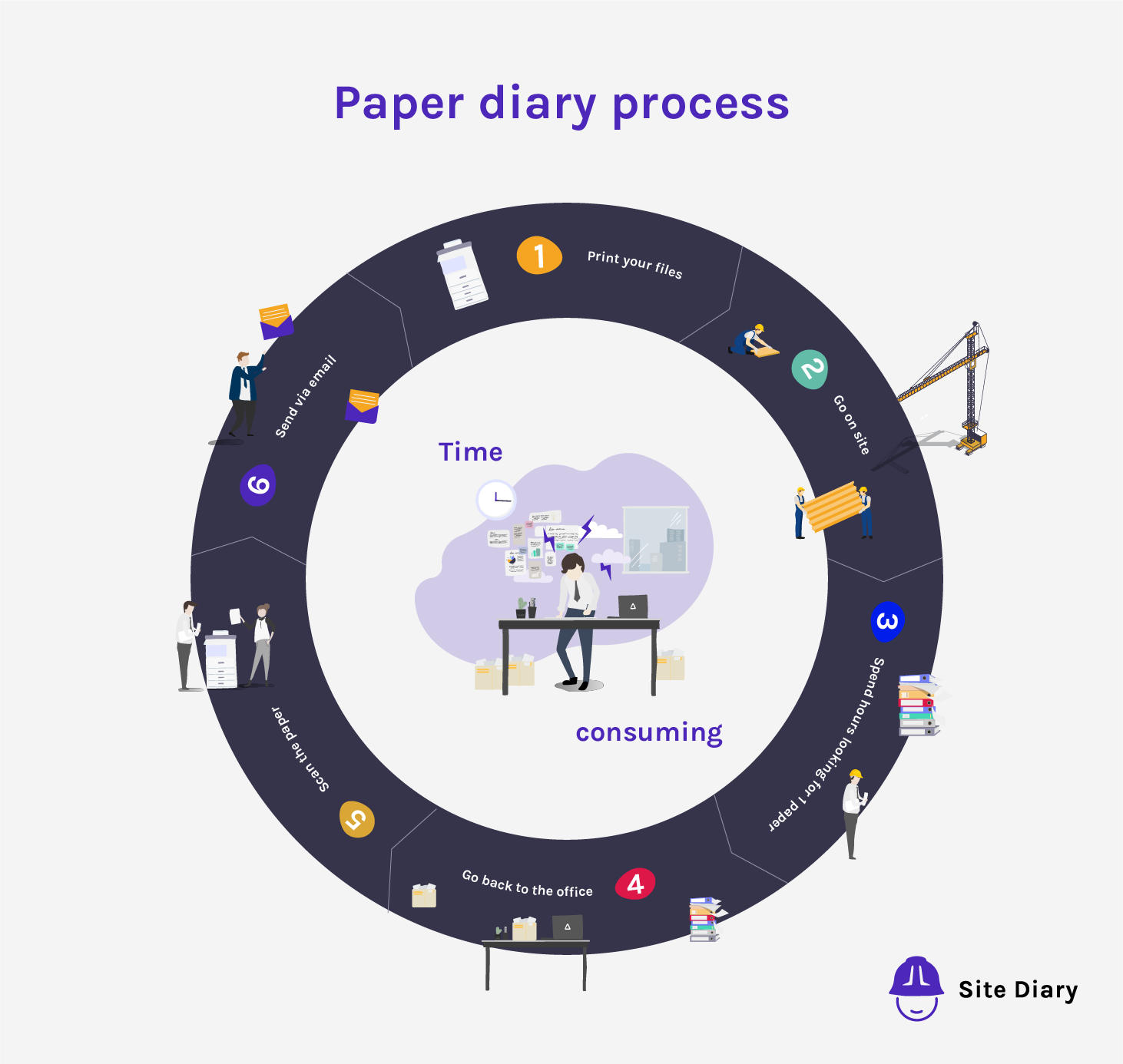 Site Diary construction software paper diary process