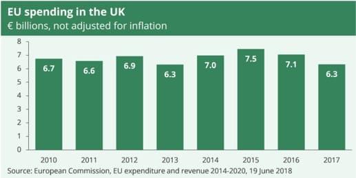 EU spending in UK