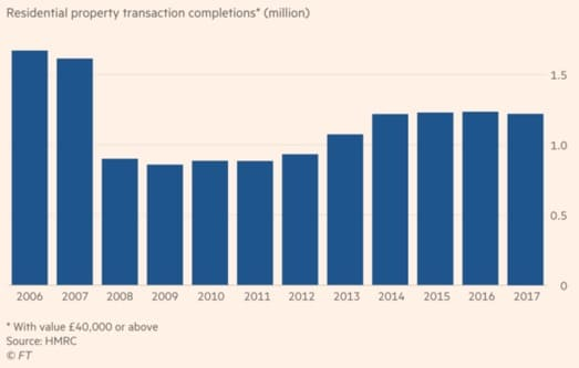 Residential property transaction completions