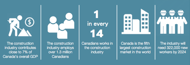 Infographic Key Canadian construction figures via the Canadian Construction Association