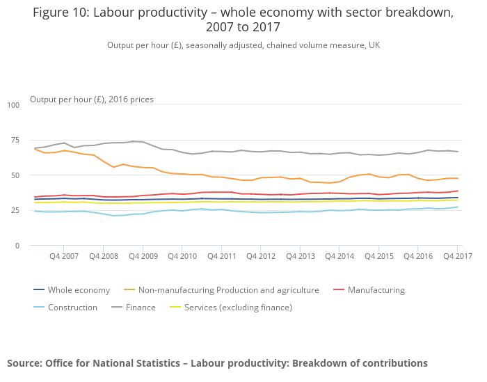 Labour productivity graphic