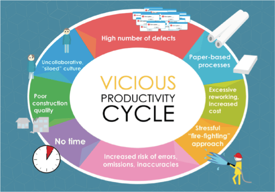 UK construction productivity Infographic - Vicious productivity cycle