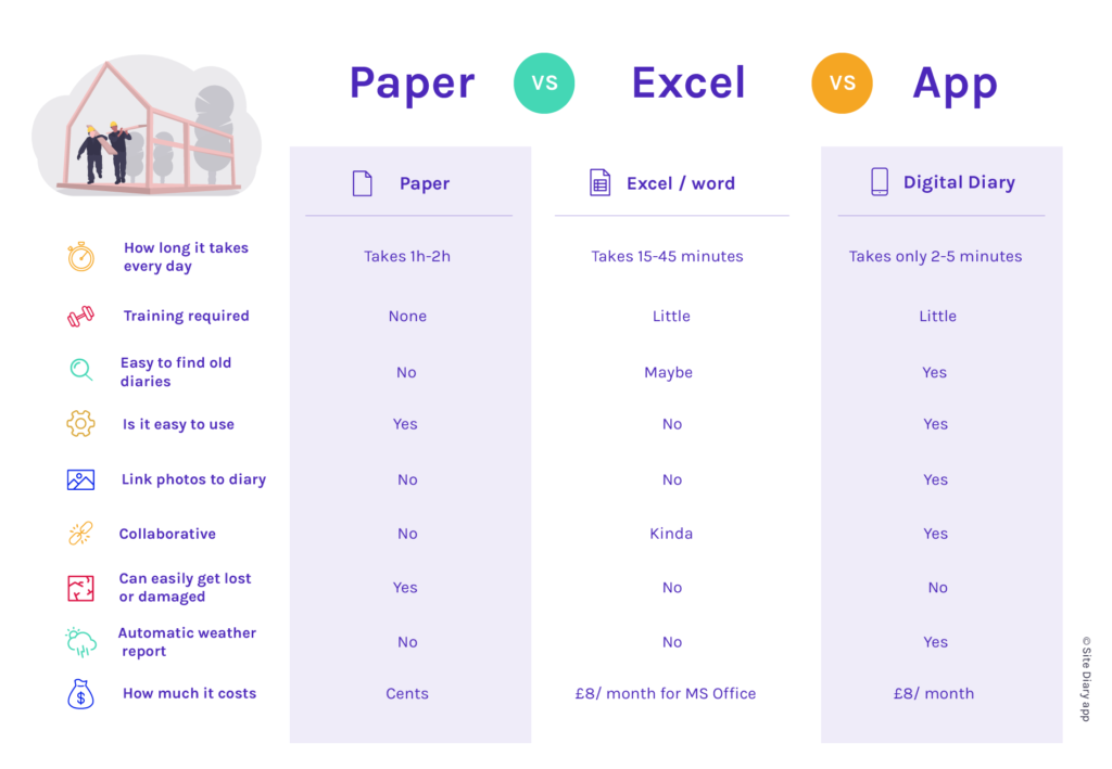 Paper vs construction apps comparison
